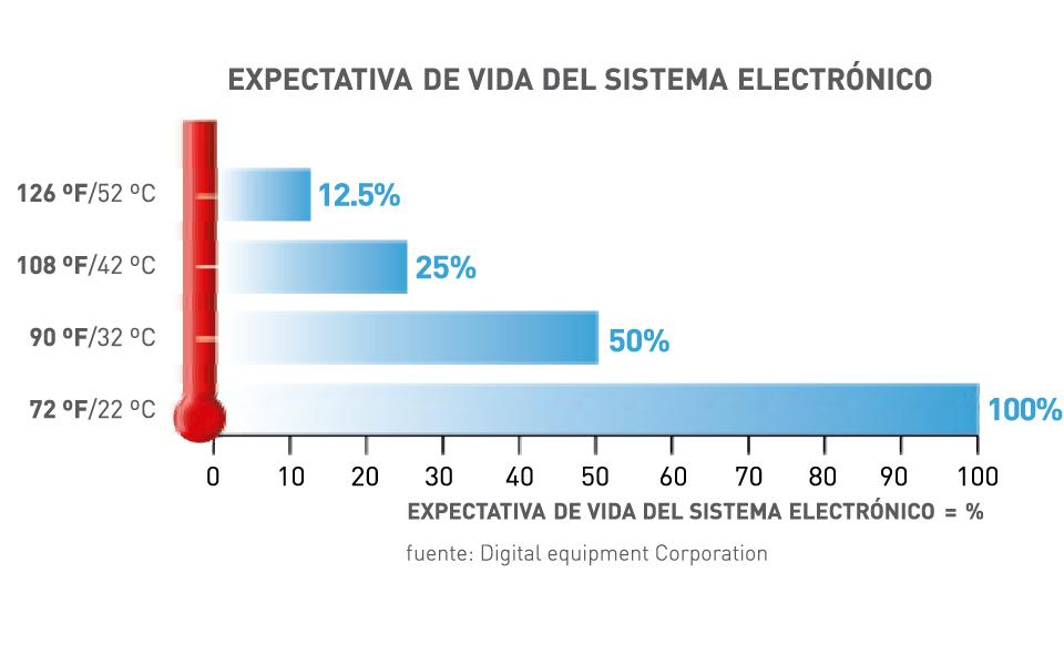 Expectativa de vida del sistema electrónico según la temperatura